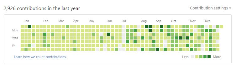 2016 GitHub Contributions
