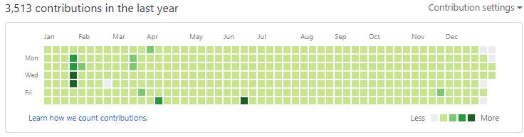 GitHub Contributions for 2017