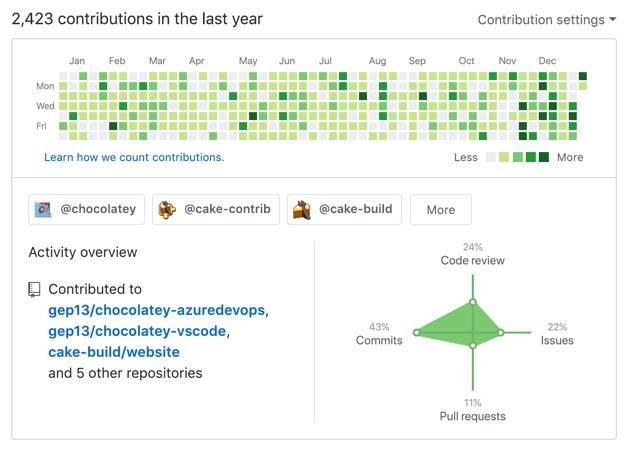 GitHub Contributions 2018